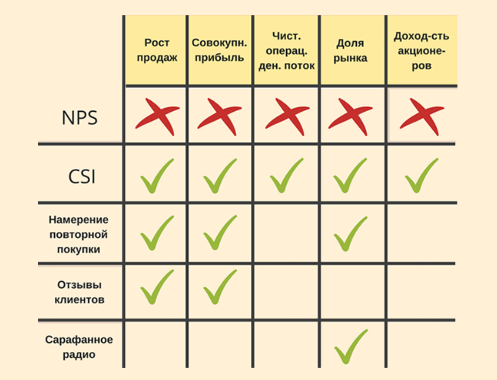 Предсказываю финансовые показатели по NPS — НЕДОРОГО!